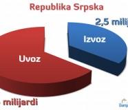 Spoljnotrgovinska razmjena Republike Srpske za 2011. godinu