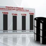 prodaje-nafte-atv-grafika
